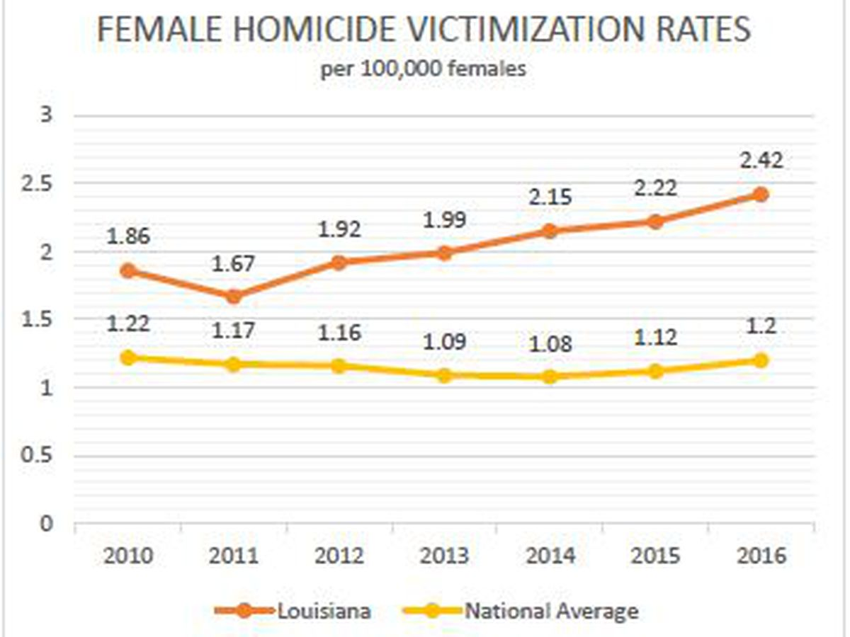 Rate of women murdered by men in La. increases for 5th straight year