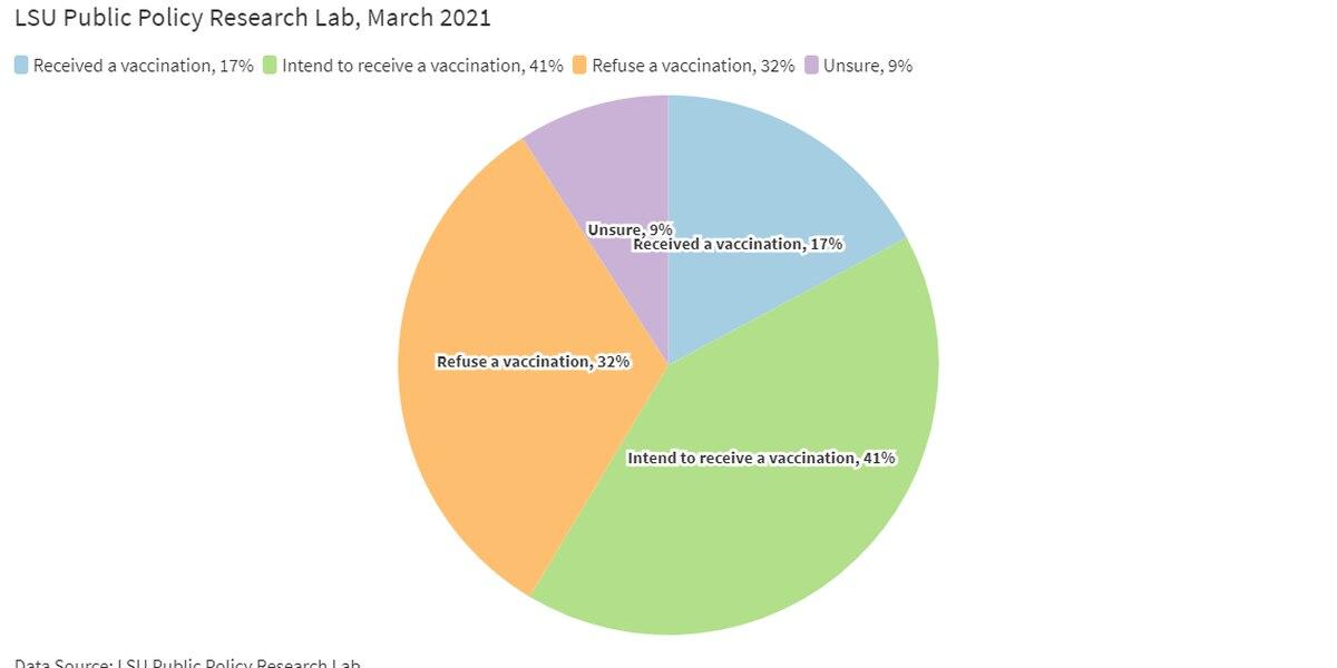 Over 2 million doses of COVID-19 vaccine distributed in La., health dept. reports