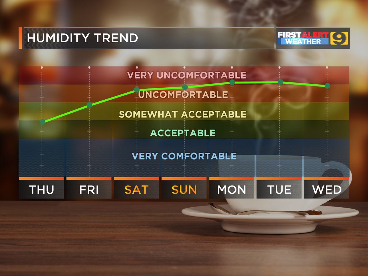 FIRST ALERT FORECAST: First Alert Action Day for Sunday