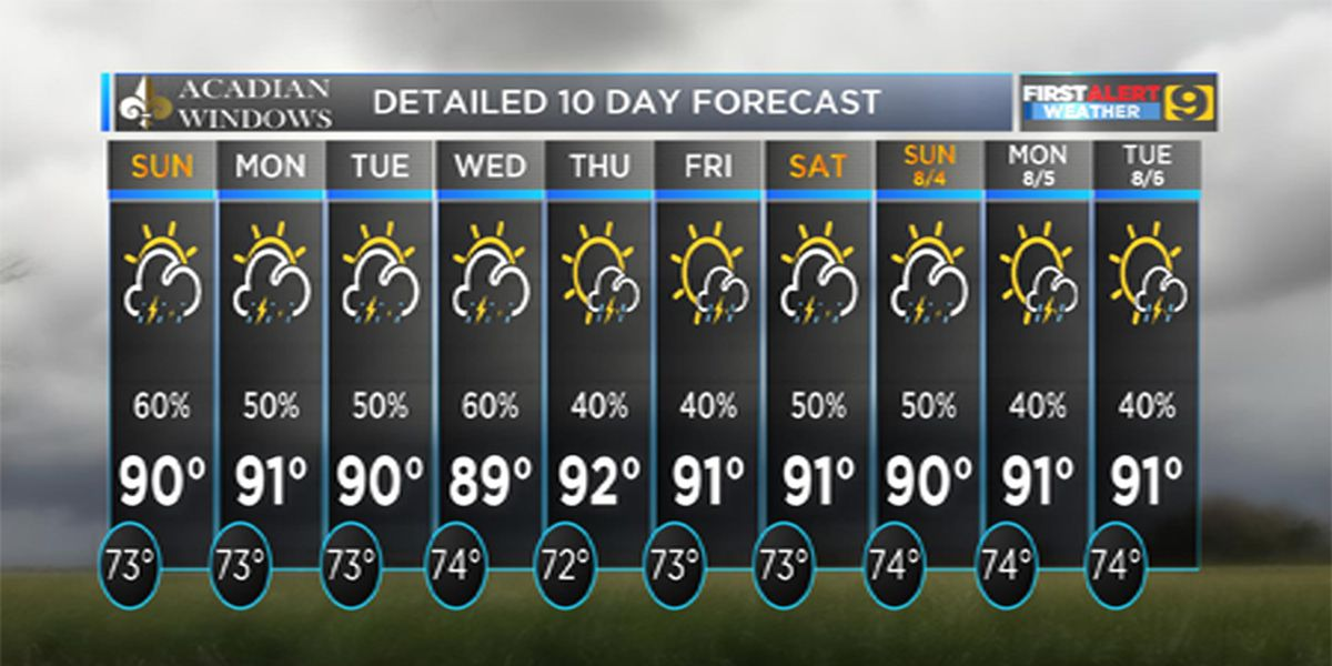 FIRST ALERT FORECAST: Off-and-on showers expected Saturday afternoon