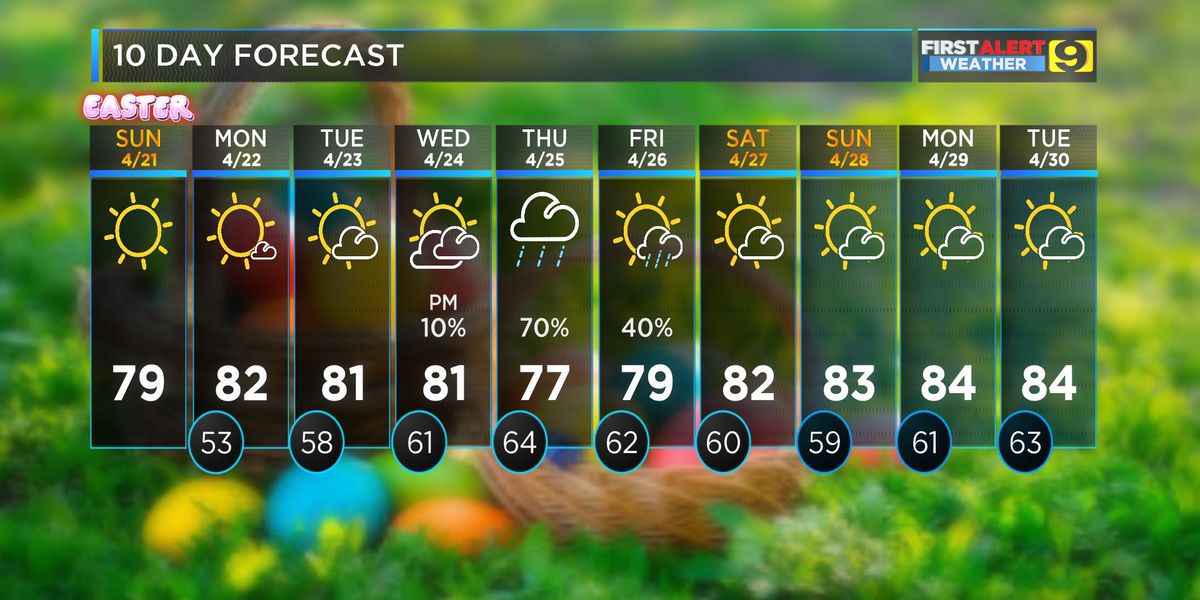 FIRST ALERT FORECAST: Chilly for morning services on Easter Sunday