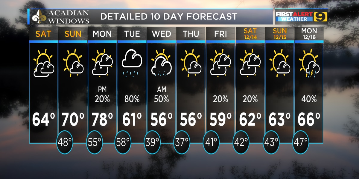 FIRST ALERT FORECAST: Enjoy a dry and comfortable weekend