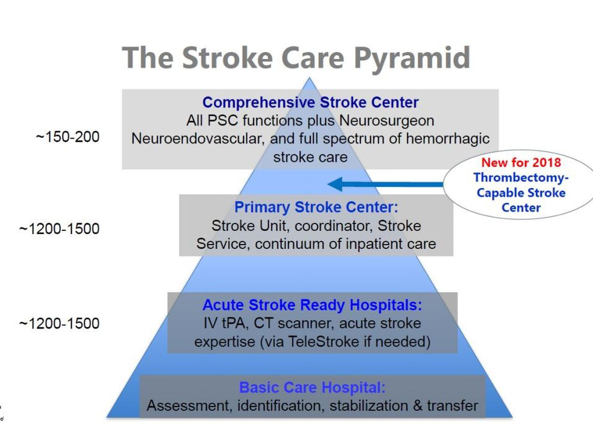 Stroke care accessibility in EBR is limited