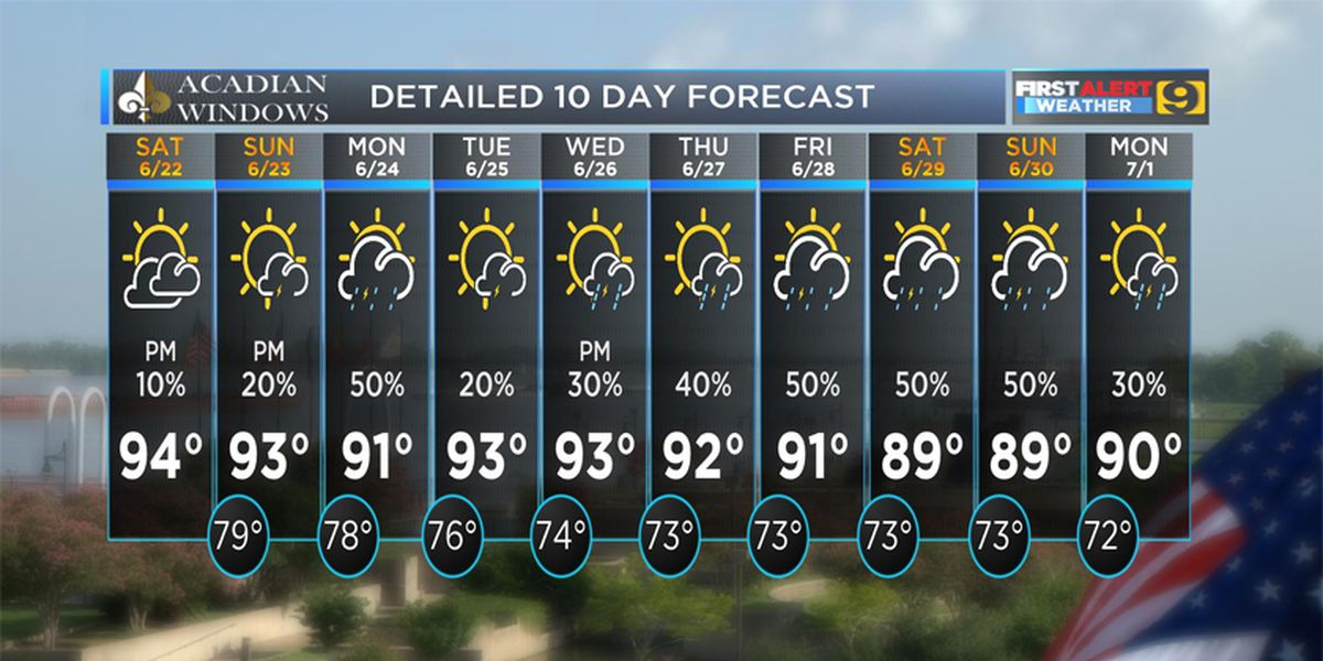 FIRST ALERT FORECAST: Dry weekend as temperature climb to mid 90s