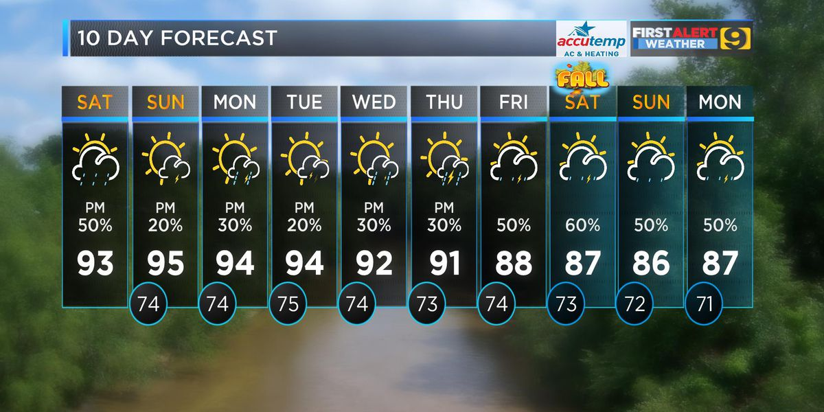FIRST ALERT FORECAST: Afternoon storms this weekend as Florence gushes the Carolinas