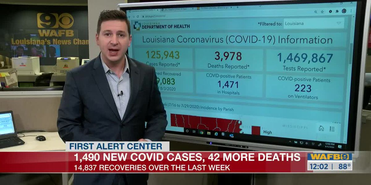 Nearly 15,000 new patient recoveries reported by LDH Aug. 5