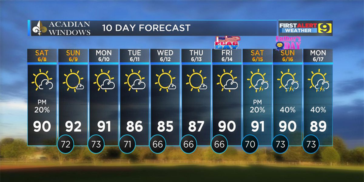 FIRST ALERT FORECAST: Mainly dry and humid Saturday