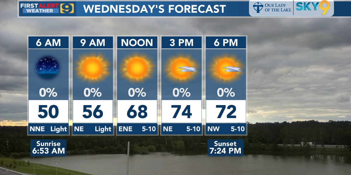 FIRST ALERT FORECAST: Wednesday morning looking quite cool