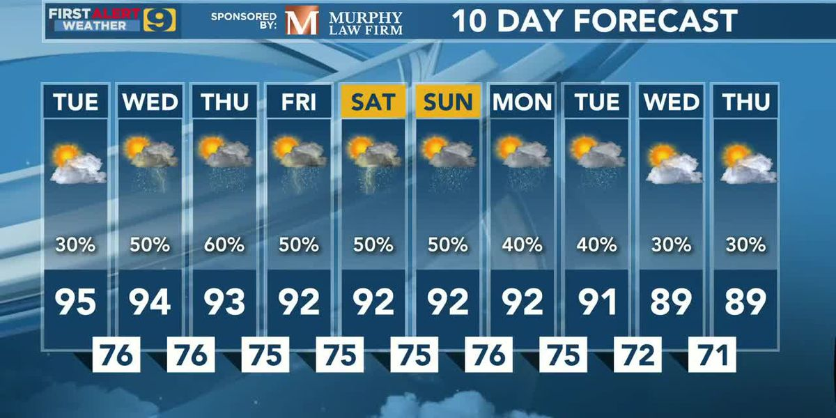FIRST ALERT FORECAST: Tues., Aug. 11 - Another summer sizzler, but some relief ahead