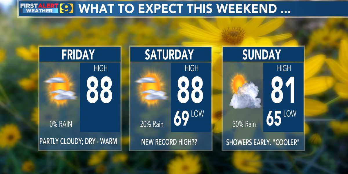 FIRST ALERT FORECAST: Highs near record-breaking