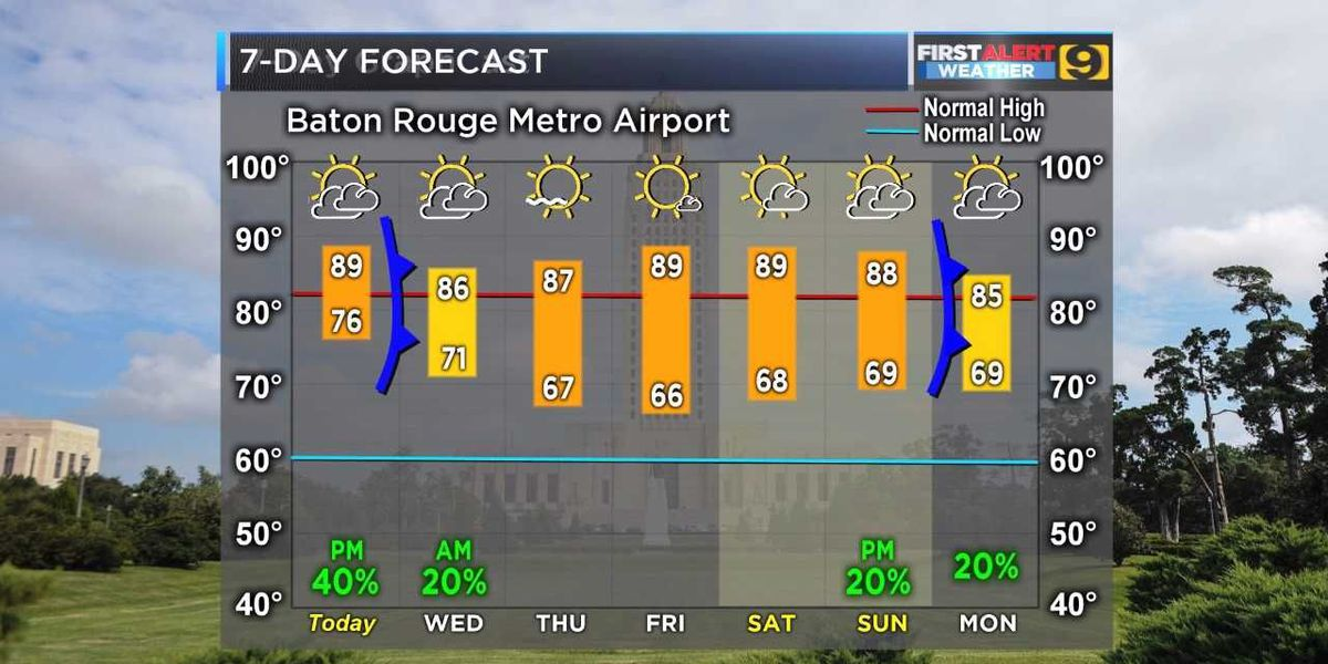 FIRST ALERT FORECAST: 'Cold' front brings dry, less humid, but not cooler weather