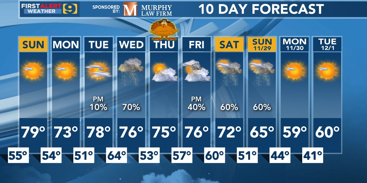 FIRST ALERT FORECAST: Mostly pleasant Thanksgiving week weather