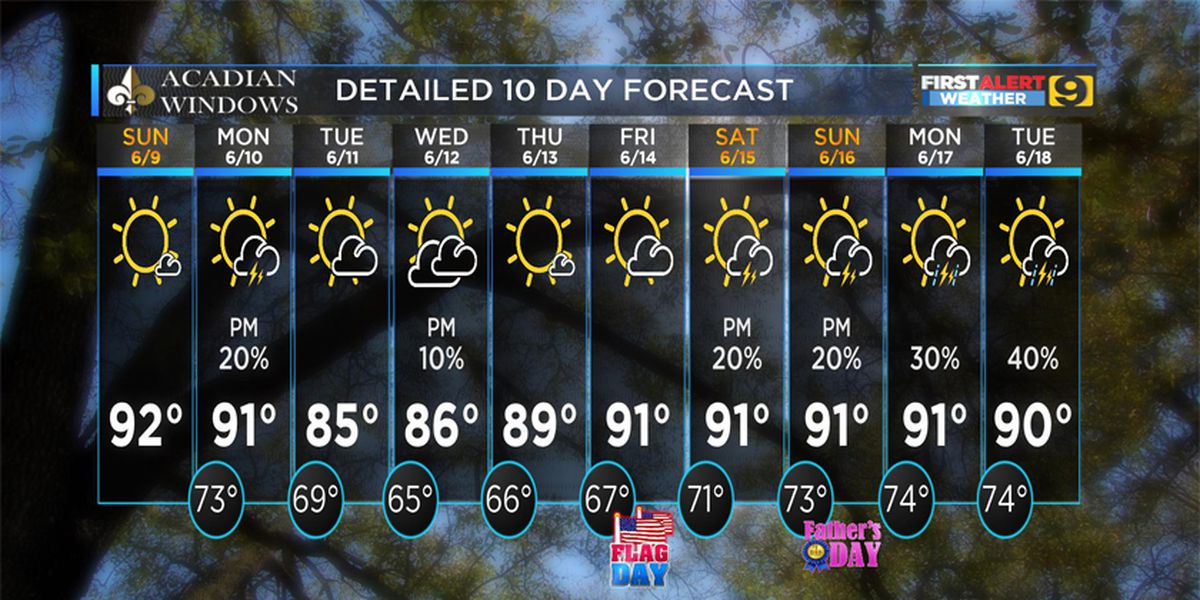 FIRST ALERT FORECAST: Hot Sunday with highs in mid 90s