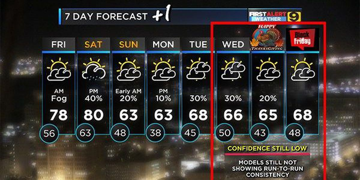 More mild November days expected until cold front rolls through over weekend