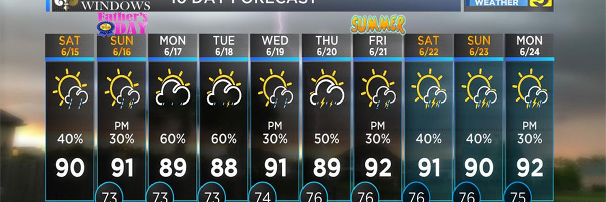 FIRST ALERT FORECAST: Hot, muggy Father's Day expected