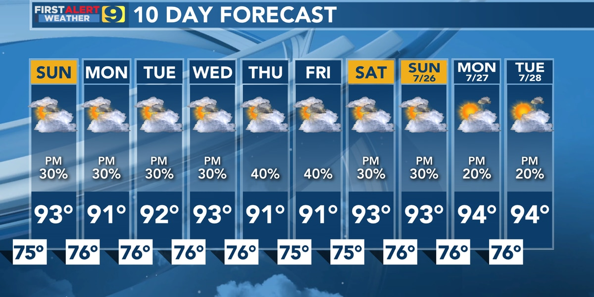 FIRST ALERT FORECAST: Typical summer weather pattern