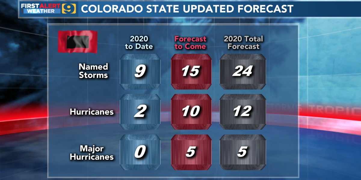 Updated forecast calls for 'extremely active' hurricane season