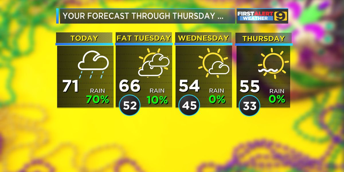 FIRST ALERT FORECAST: Spotty Lundi Gras showers