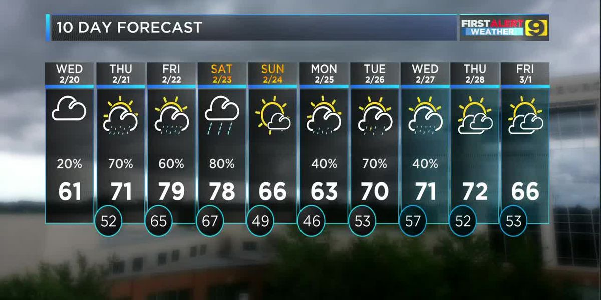 FIRST ALERT FORECAST: Gradual drop in temps into the evening