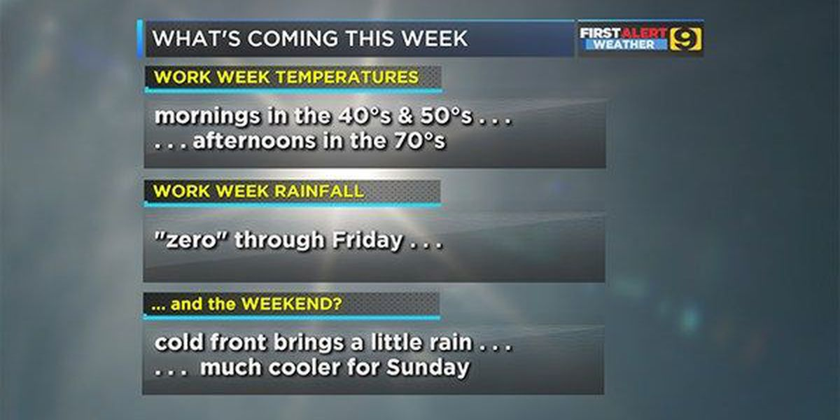 Dry, cool week expected; next cold front should arrive Saturday