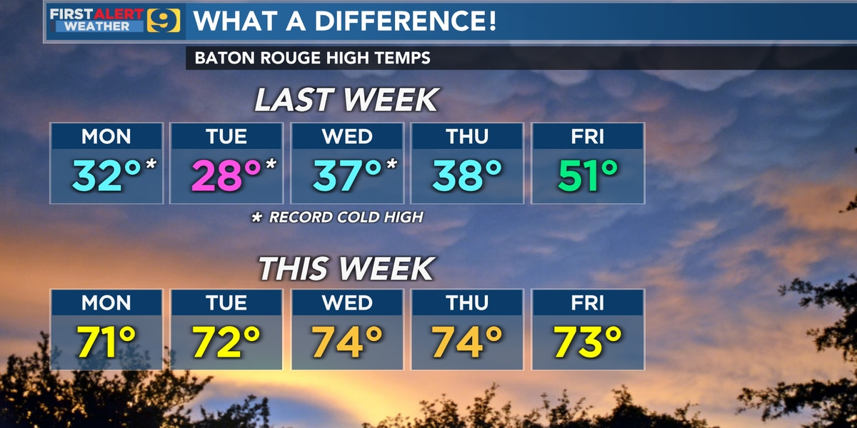 FIRST ALERT FORECAST: Cold start to the day, but warmer weather continues through the week