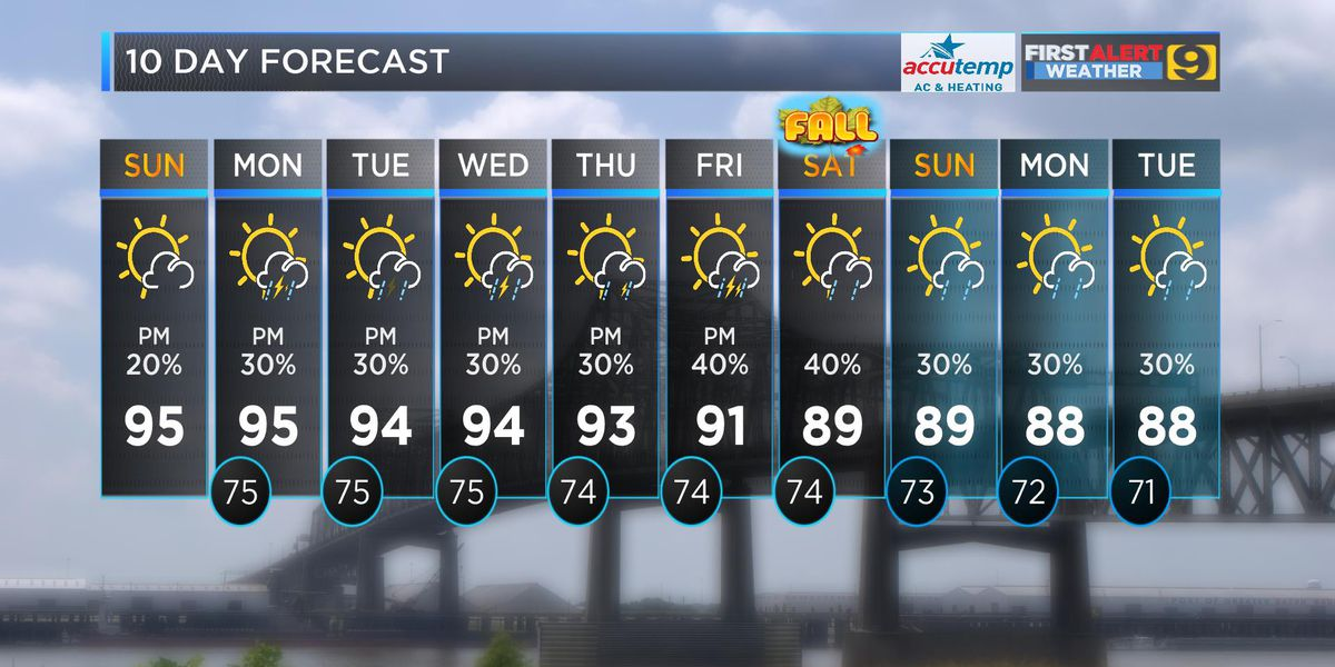 FIRST ALERT FORECAST: Hot and muggy weather coming up this week