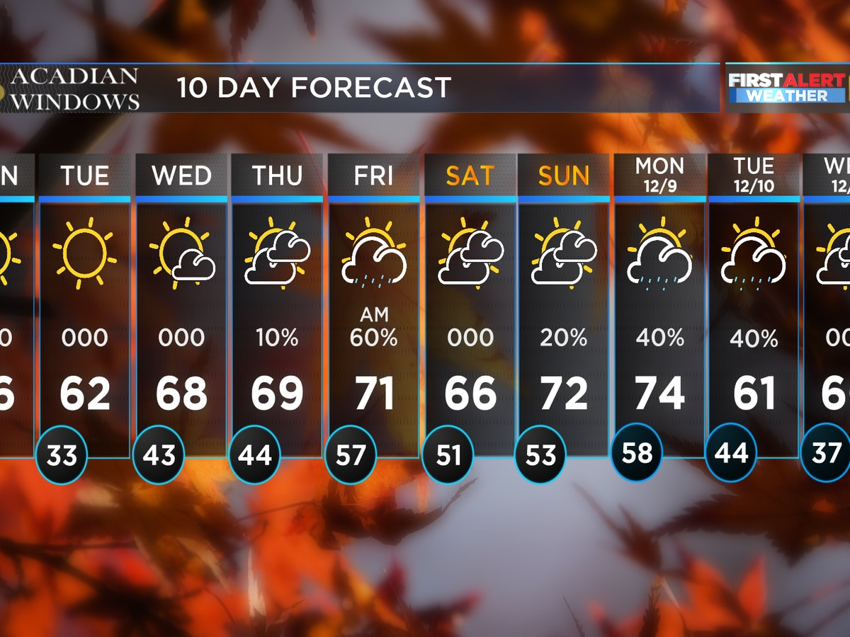 FIRST ALERT FORECAST: Light freeze possible this week