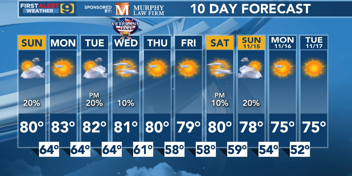 FIRST ALERT FORECAST: Above normal temperatures for next 10 days