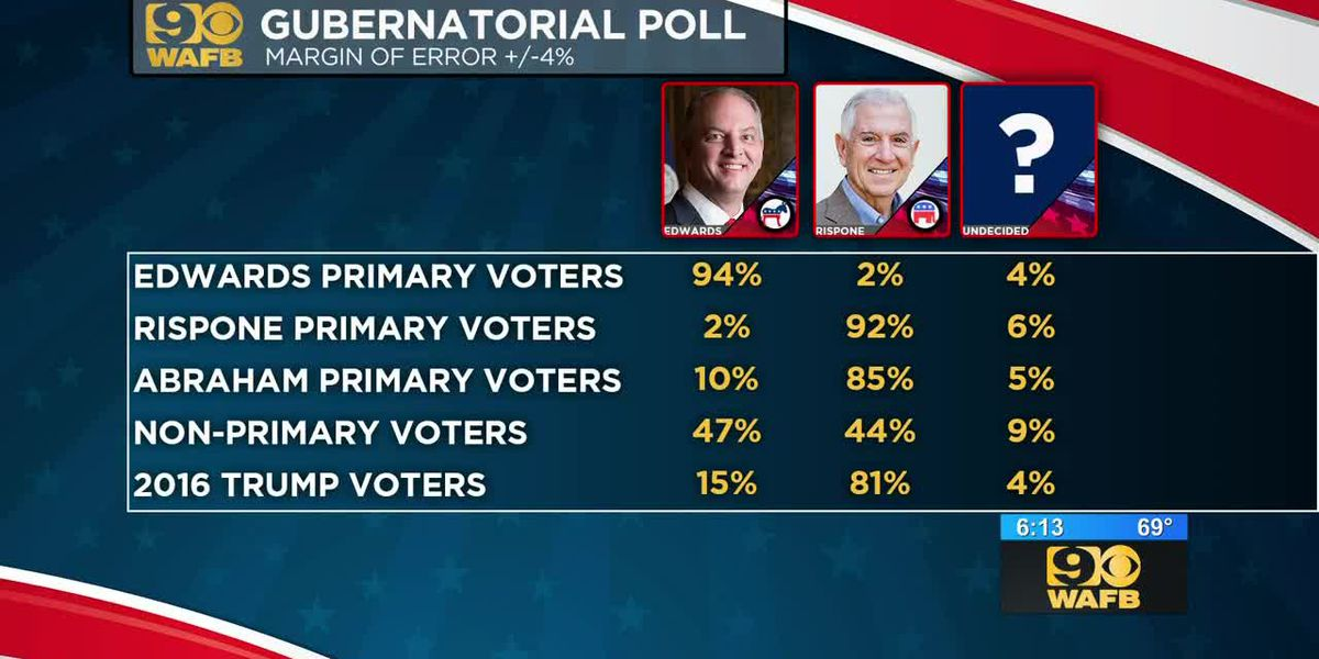 Poll released just days ahead of runoff election reveals numbers are tight