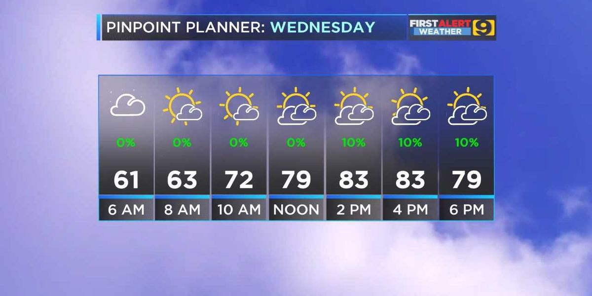 FIRST ALERT FORECAST: Getting warmer, more humid; tracking Jose