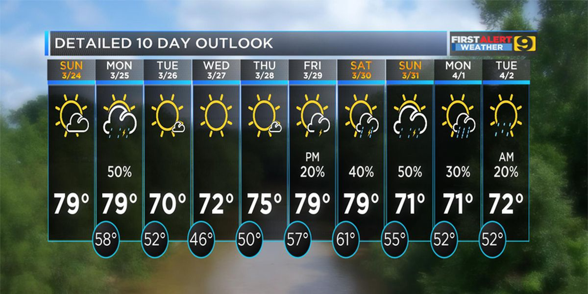 FIRST ALERT FORECAST: Nice weather continues Sunday