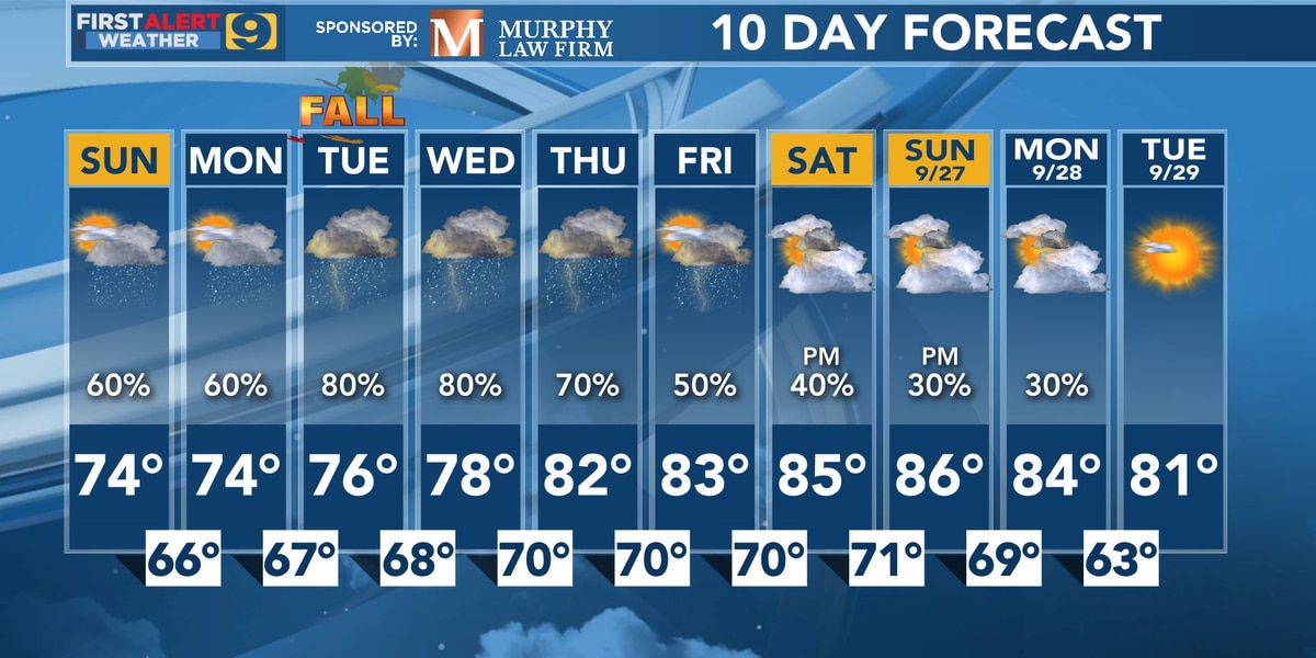 FIRST ALERT FORECAST: Beta delivers heavy rain threat by midweek