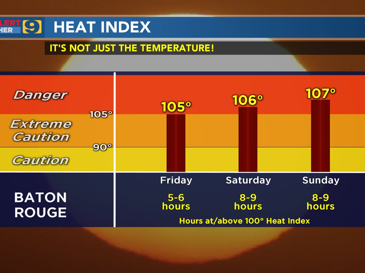 FIRST ALERT FORECAST: Heat index readings of 100°+ expected over next few days