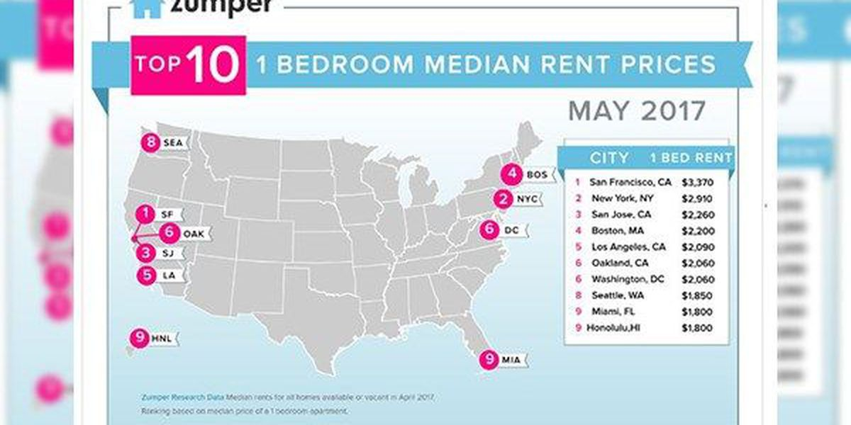 Baton Rouge ranked 54th most expensive city in country for rent prices, according to new report