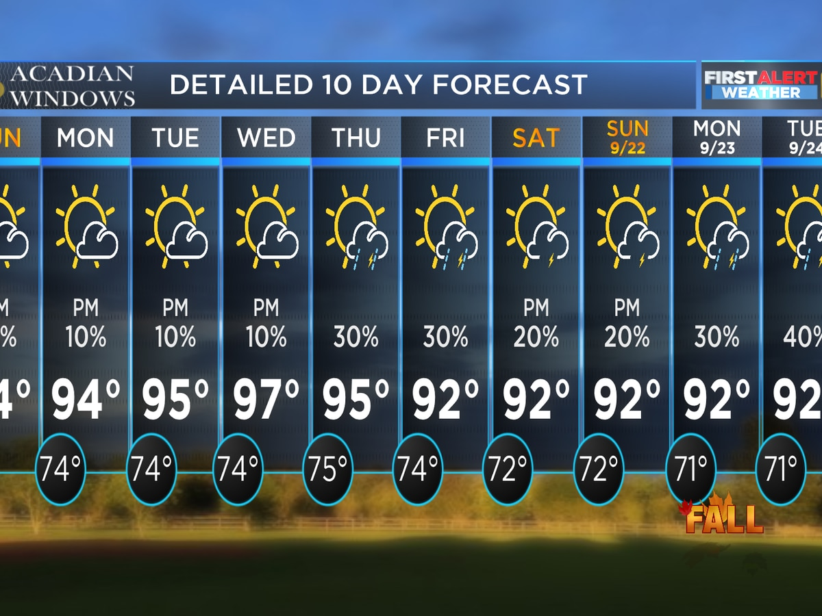 FIRST ALERT FORECAST: Hot and mainly dry Sunday