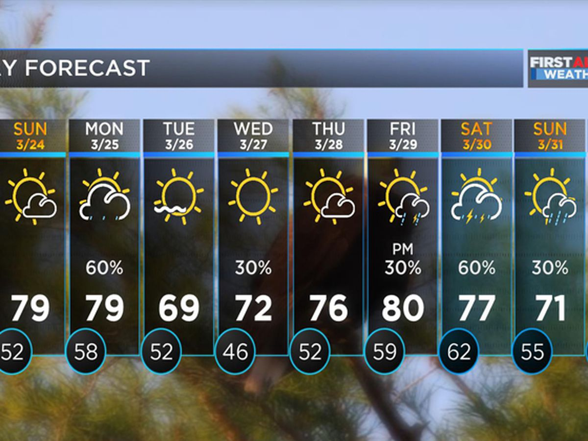 FIRST ALERT FORECAST: Dry Saturday with warming temperatures