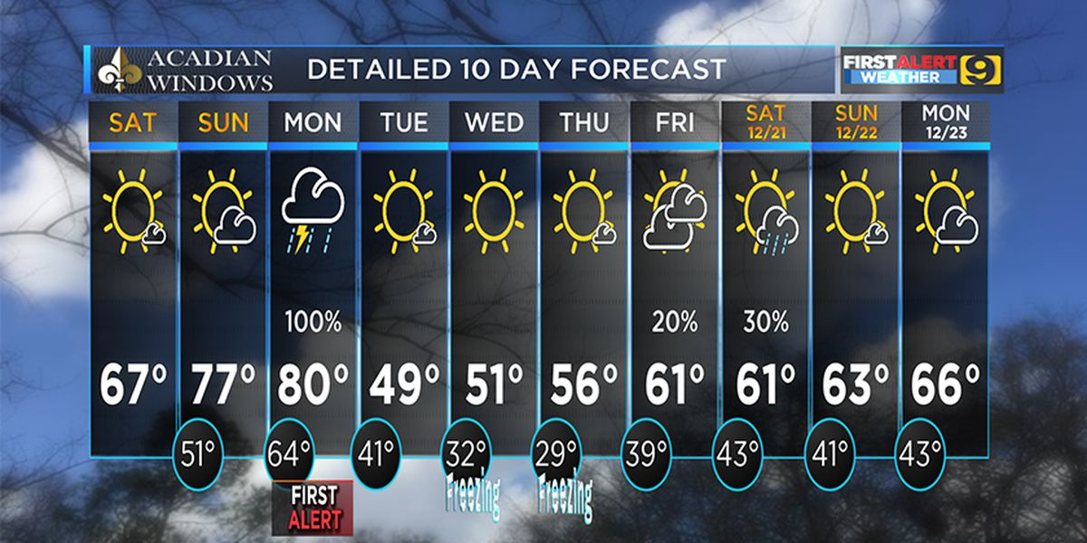 FIRST ALERT FORECAST: Fog clears for a pleasant Saturday