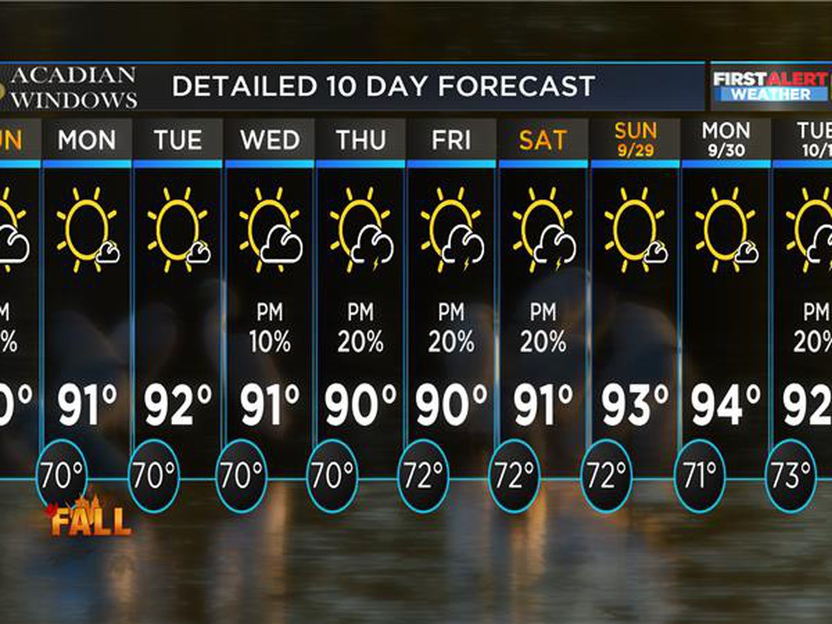 FIRST ALERT FORECAST: Breezy Sunday ahead of above-normal temperatures this week