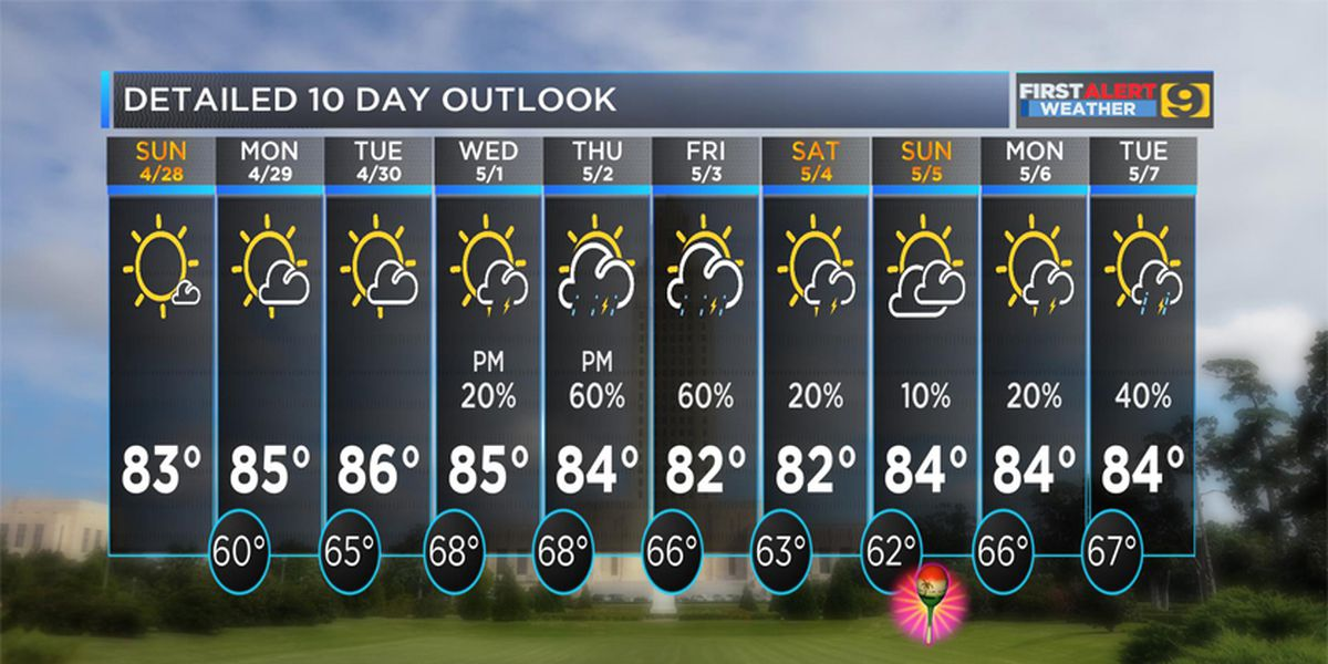 FIRST ALERT FORECAST: Dry weather with few clouds to close out weekend