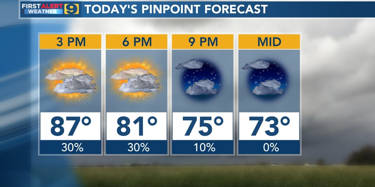 FIRST ALERT FORECAST: Rain chances return for the next couple of days