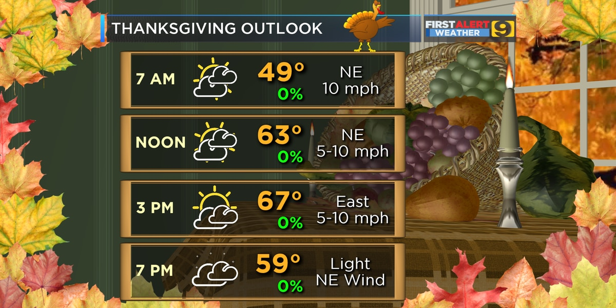 FIRST ALERT FORECAST: Rains exiting by mid-morning, dry Thanksgiving expected