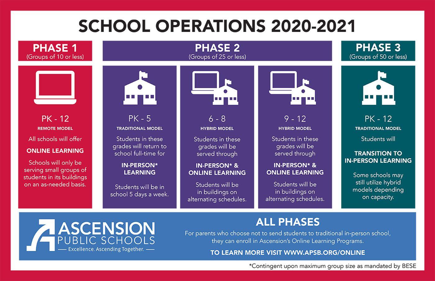 Ascension Parish Schools Reopening Plan