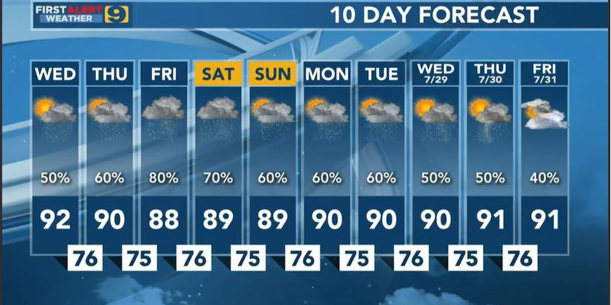 FIRST ALERT FORECAST: Rain chance increases