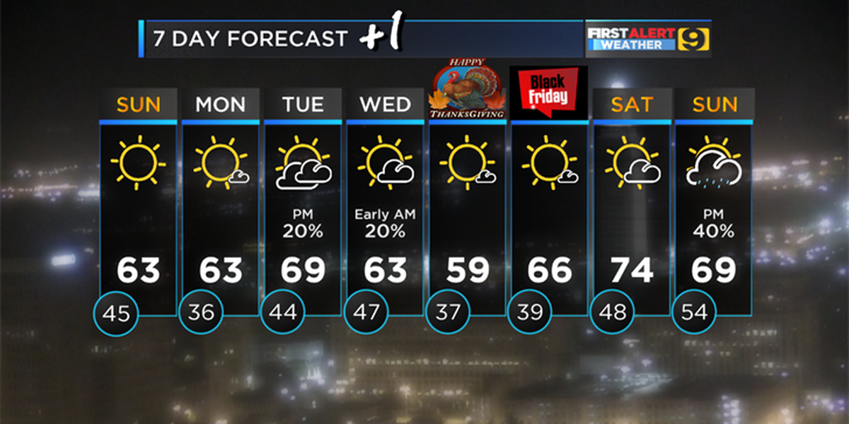 Mid-week frontal passage will set up nice, cool Thanksgiving Day weather