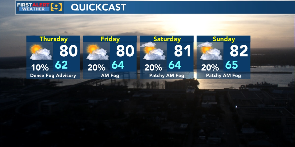 FIRST ALERT FORECAST: Temps creep into low 80s; rain chances low through weekend