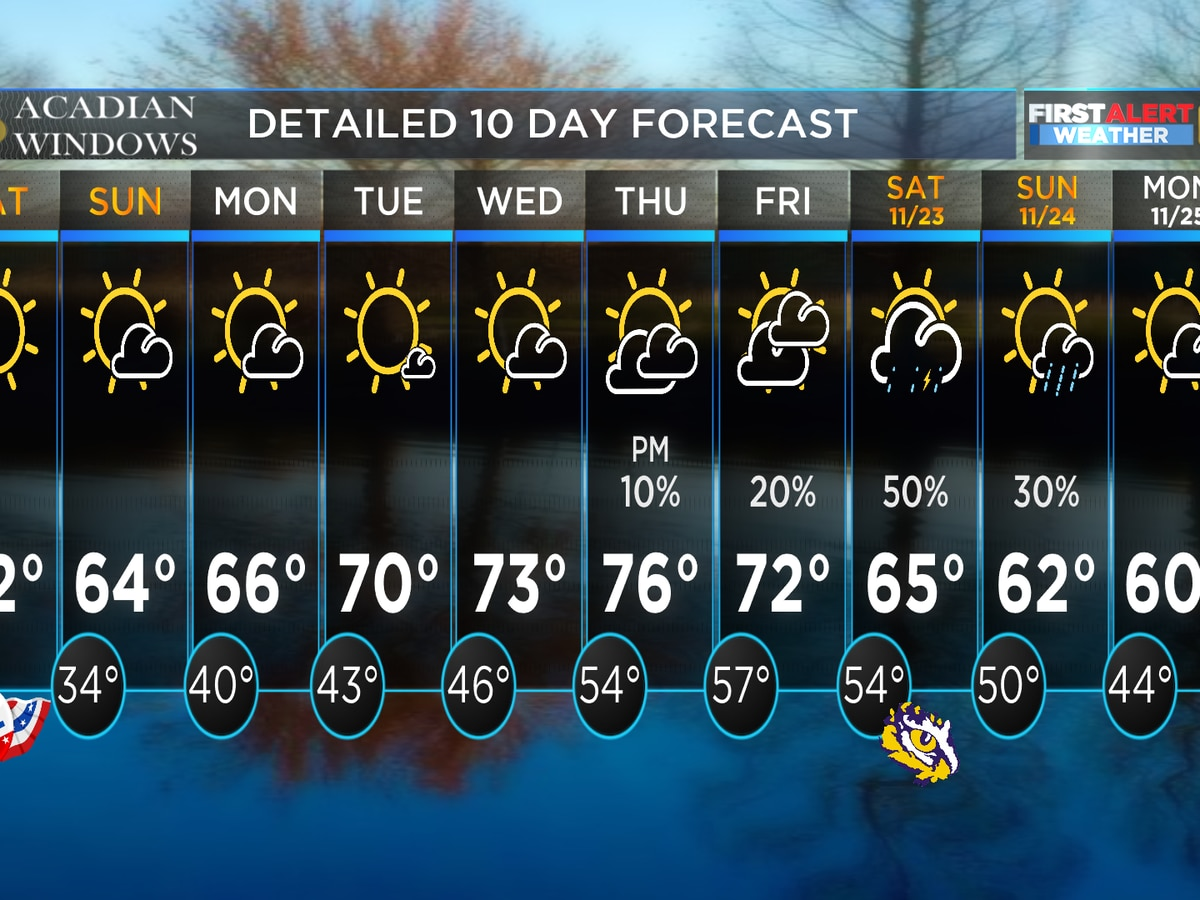 FIRST ALERT FORECAST: Cool but dry Election Day