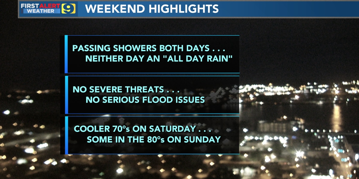 FIRST ALERT FORECAST: Expect on-and-off showers throughout the weekend as cold front moves through