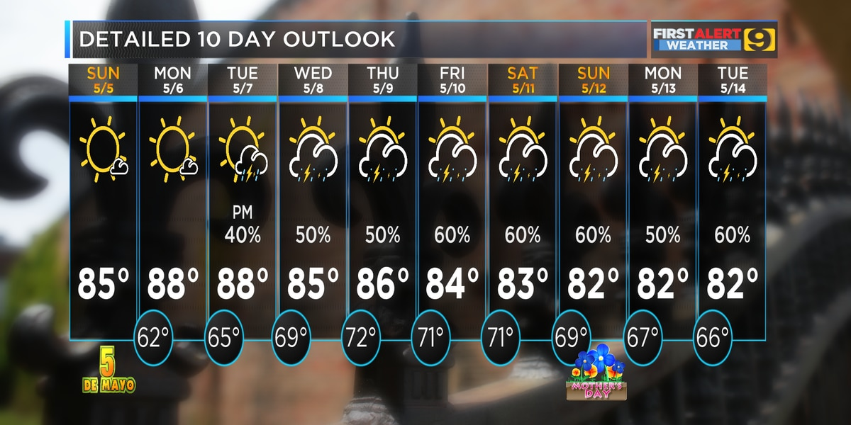FIRST ALERT FORECAST: Picture perfect Sunday; higher temps returning
