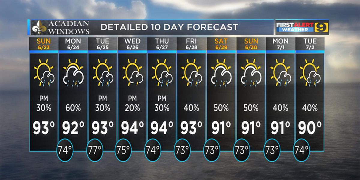 FIRST ALERT FORECAST: Mostly dry with higher chance of afternoon storms
