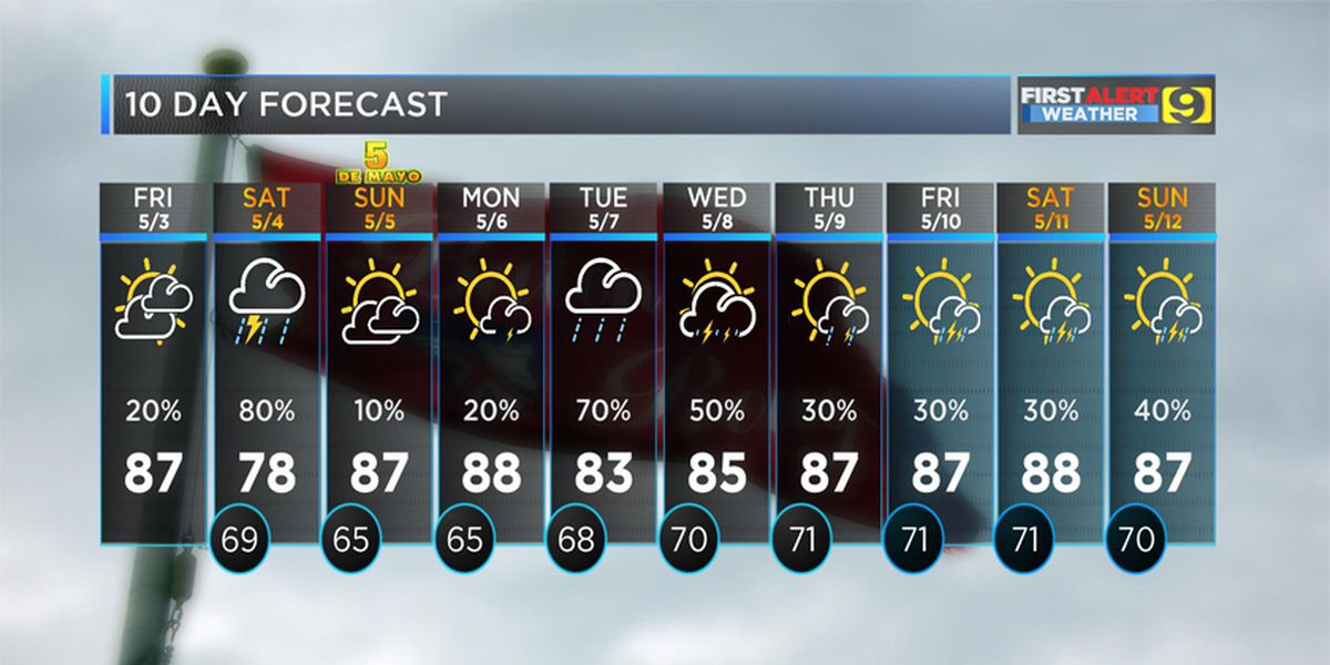 FIRST ALERT FORECAST: Mainly dry Friday with chance of isolated thundershowers